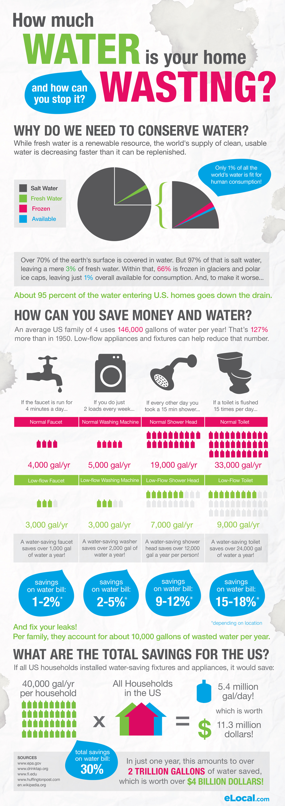 Home Water Conservation Infographic