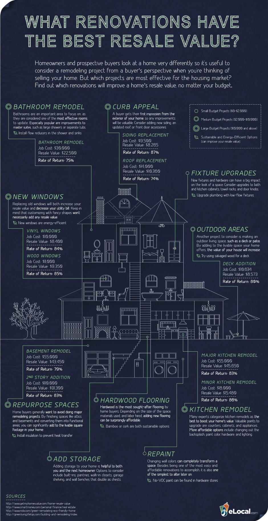 [Infographic] What Renovations Have The Best Resale Value?