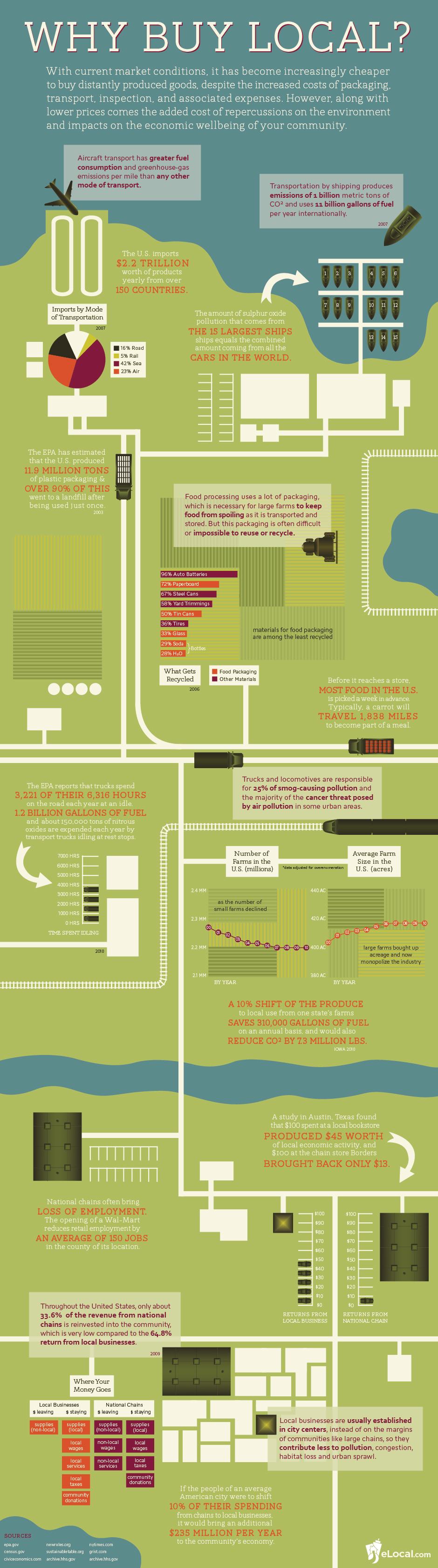 Why BUy Local Infographic